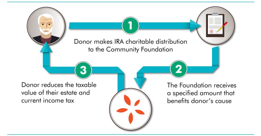 IRA-Charitable-Distribution-Graphic