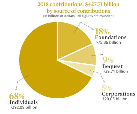 Giving USA Charitable Sources