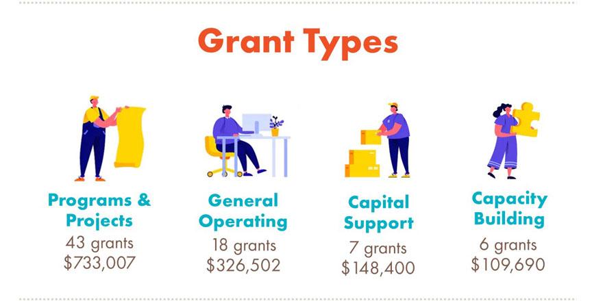 2019 Grant Program Funding by Grant Type