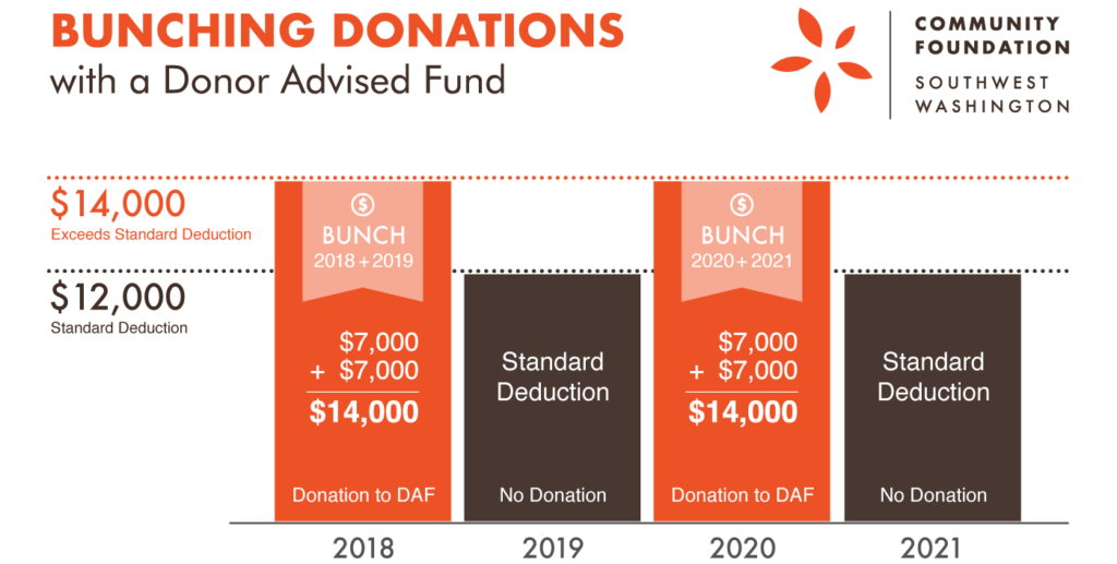 Chart: Bunching Donations with Donor Advised Funds